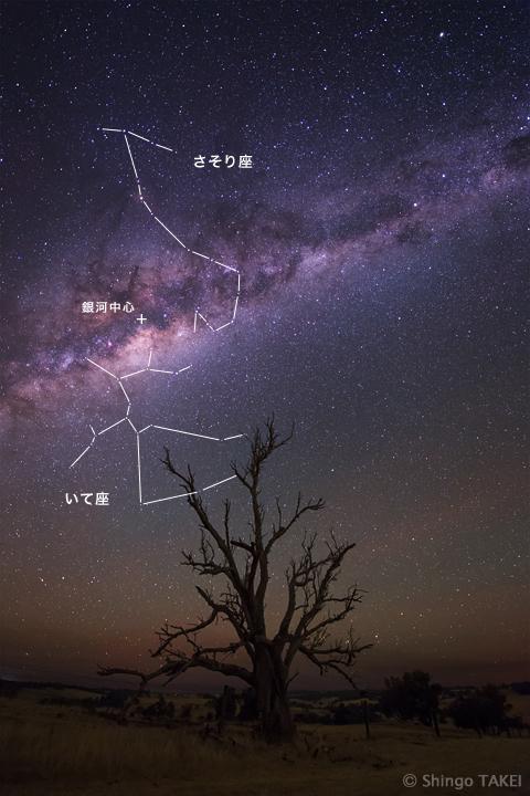 我々の住む銀河系(天の川銀河)の中心部がいて座の方向にある。