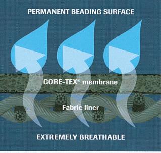 [PERMANENT BEADING S URFACE]とは「恒久的にビー ズのように水を弾く表面」とい う意味。表側に生地がないので メンブレンの透湿性能も最大限 に発揮される。