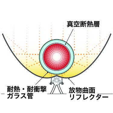 放物曲面をもつリフレクターが、 太陽光(熱)を効率よく真空ガラス チューブに照射する仕組み。チュ ーブ内に閉じ込められた熱は、真 空の断熱層によってキープされる。